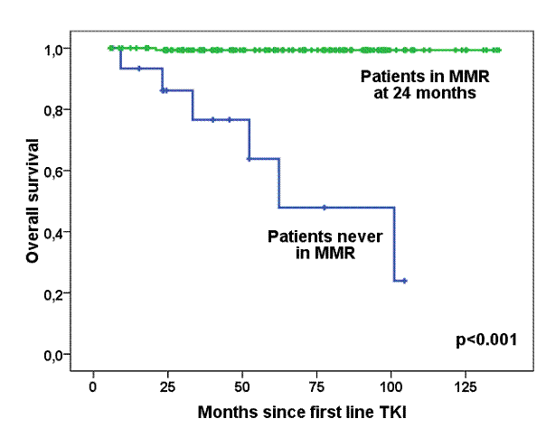 Overall survival for patients in MMR at 24 months vs. those never in MMR